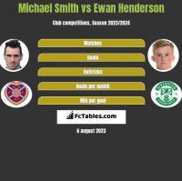 Michael Smith vs Ewan Henderson h2h player stats