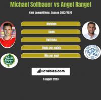 Michael Sollbauer vs Angel Rangel h2h player stats