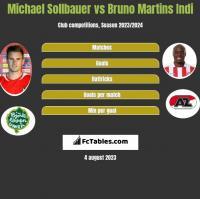 Michael Sollbauer vs Bruno Martins Indi h2h player stats