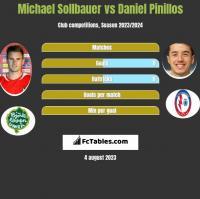 Michael Sollbauer vs Daniel Pinillos h2h player stats