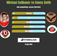 Michael Sollbauer vs Danny Batth h2h player stats