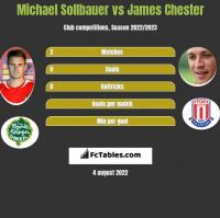 Michael Sollbauer vs James Chester h2h player stats