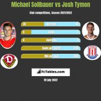 Michael Sollbauer vs Josh Tymon h2h player stats