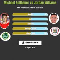 Michael Sollbauer vs Jordan Williams h2h player stats