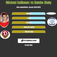 Michael Sollbauer vs Bambo Diaby h2h player stats