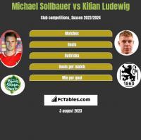 Michael Sollbauer vs Kilian Ludewig h2h player stats