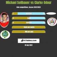 Michael Sollbauer vs Clarke Odour h2h player stats
