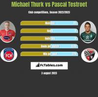 Michael Thurk vs Pascal Testroet h2h player stats