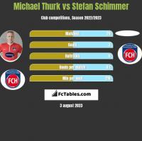 Michael Thurk vs Stefan Schimmer h2h player stats