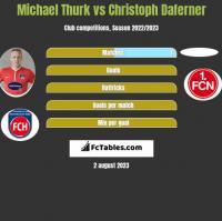 Michael Thurk vs Christoph Daferner h2h player stats