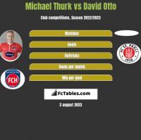 Michael Thurk vs David Otto h2h player stats