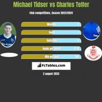 Michael Tidser vs Charles Telfer h2h player stats