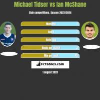 Michael Tidser vs Ian McShane h2h player stats