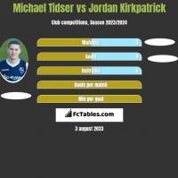 Michael Tidser vs Jordan Kirkpatrick h2h player stats