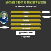 Michael Tidser vs Matthew Aitken h2h player stats