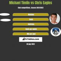 Michael Timlin vs Chris Eagles h2h player stats