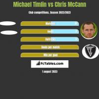 Michael Timlin vs Chris McCann h2h player stats