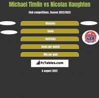 Michael Timlin vs Nicolas Haughton h2h player stats