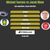 Michael Toernes vs Jacob Rinne h2h player stats