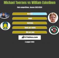 Michael Toernes vs William Eskelinen h2h player stats