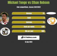 Michael Tonge vs Ethan Robson h2h player stats
