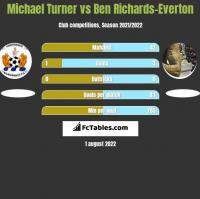 Michael Turner vs Ben Richards-Everton h2h player stats