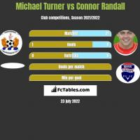 Michael Turner vs Connor Randall h2h player stats