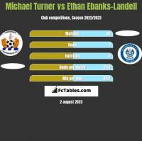 Michael Turner vs Ethan Ebanks-Landell h2h player stats