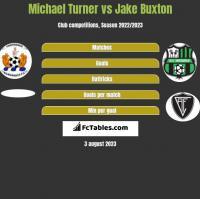 Michael Turner vs Jake Buxton h2h player stats