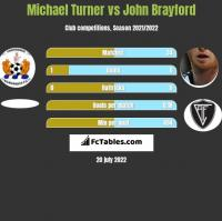 Michael Turner vs John Brayford h2h player stats