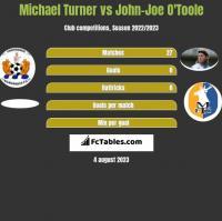 Michael Turner vs John-Joe O'Toole h2h player stats