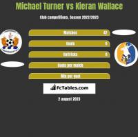Michael Turner vs Kieran Wallace h2h player stats