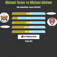 Michael Turner vs Michael Ihiekwe h2h player stats