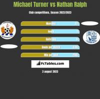 Michael Turner vs Nathan Ralph h2h player stats