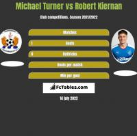 Michael Turner vs Robert Kiernan h2h player stats