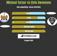Michael Turner vs Elvis Bwomono h2h player stats