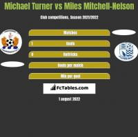Michael Turner vs Miles Mitchell-Nelson h2h player stats