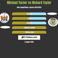 Michael Turner vs Richard Taylor h2h player stats