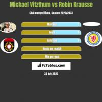 Michael Vitzthum vs Robin Krausse h2h player stats