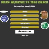 Michael Wojtanowicz vs Fabian Schubert h2h player stats