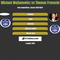 Michael Wojtanowicz vs Thomas Froeschl h2h player stats