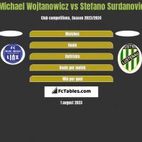 Michael Wojtanowicz vs Stefano Surdanovic h2h player stats