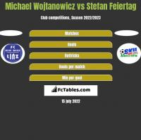 Michael Wojtanowicz vs Stefan Feiertag h2h player stats