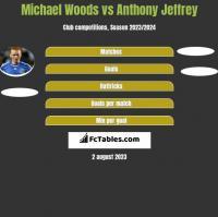 Michael Woods vs Anthony Jeffrey h2h player stats