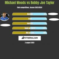 Michael Woods vs Bobby-Joe Taylor h2h player stats