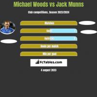 Michael Woods vs Jack Munns h2h player stats