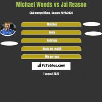 Michael Woods vs Jai Reason h2h player stats