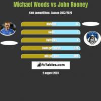 Michael Woods vs John Rooney h2h player stats