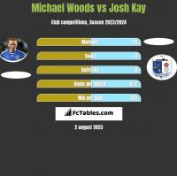 Michael Woods vs Josh Kay h2h player stats