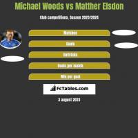 Michael Woods vs Matther Elsdon h2h player stats